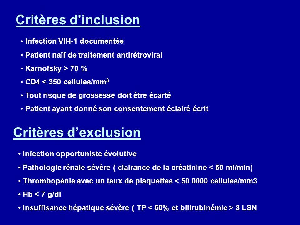 Critères dinclusion Infection VIH-1 documentée Patient naïf de traitement antirétroviral Karnofsky > 70 % CD4 < 350 cellules/mm 3 Tout risque de grossesse doit être écarté Patient ayant donné son consentement éclairé écrit Critères dexclusion Infection opportuniste évolutive Pathologie rénale sévère ( clairance de la créatinine < 50 ml/min) Thrombopénie avec un taux de plaquettes < 50 0000 cellules/mm3 Hb < 7 g/dl Insuffisance hépatique sévère ( TP 3 LSN