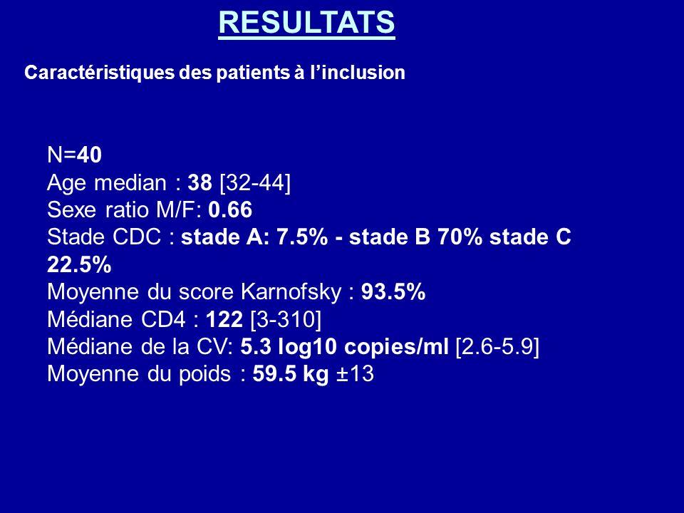 N=40 Age median : 38 [32-44] Sexe ratio M/F: 0.66 Stade CDC : stade A: 7.5% - stade B 70% stade C 22.5% Moyenne du score Karnofsky : 93.5% Médiane CD4 : 122 [3-310] Médiane de la CV: 5.3 log10 copies/ml [2.6-5.9] Moyenne du poids : 59.5 kg ±13 Caractéristiques des patients à linclusion RESULTATS