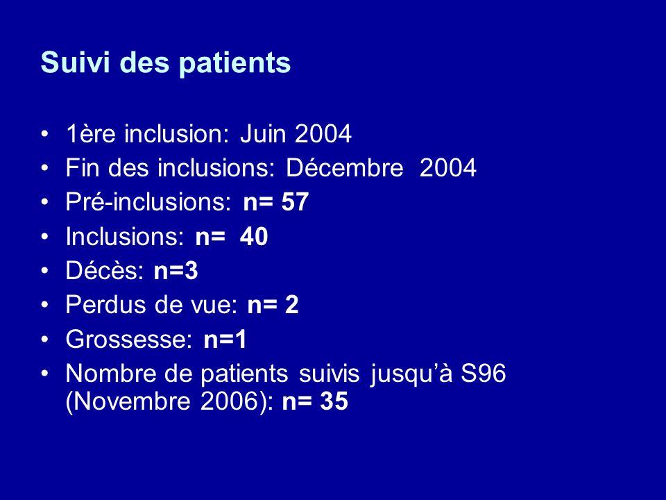 Suivi des patients 1ère inclusion: Juin 2004 Fin des inclusions: Décembre 2004 Pré-inclusions: n= 57 Inclusions: n= 40 Décès: n=3 Perdus de vue: n= 2 Grossesse: n=1 Nombre de patients suivis jusquà S96 (Novembre 2006): n= 35