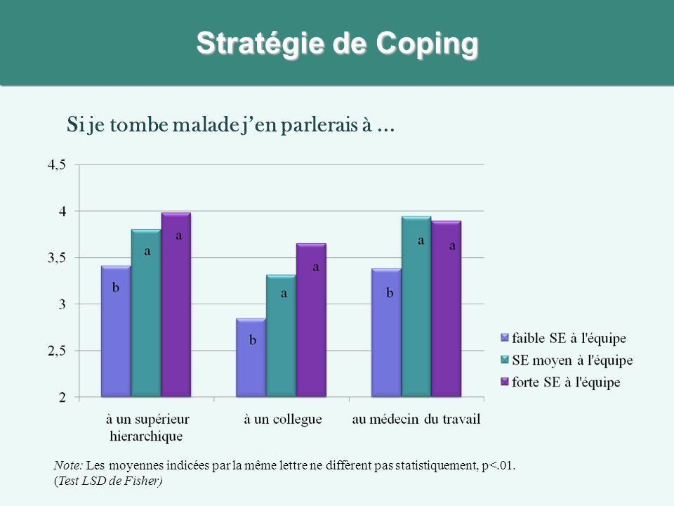 Si je tombe malade jen parlerais à... Stratégie de Coping Note: Les moyennes indicées par la même lettre ne diffèrent pas statistiquement, p<.01. (Tes