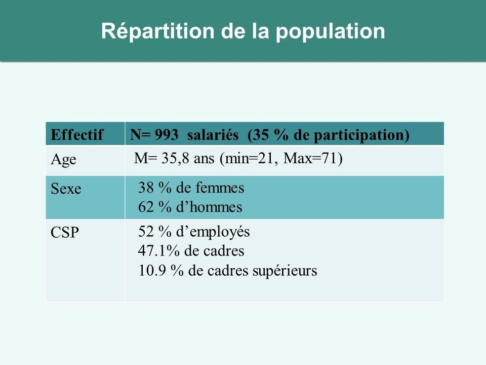 Répartition de la population EffectifN= 993 salariés (35 % de participation) Age M= 35,8 ans (min=21, Max=71) Sexe 38 % de femmes 62 % dhommes CSP 52