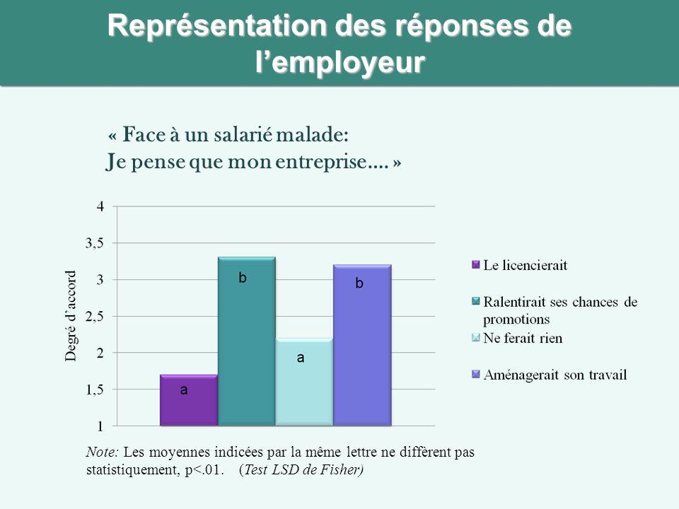 Représentation des réponses de lemployeur « Face à un salarié malade: Je pense que mon entreprise…. » Note: Les moyennes indicées par la même lettre n