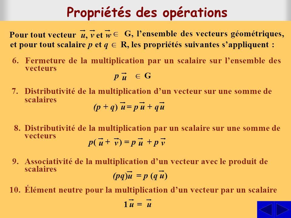 6.Fermeture de la multiplication par un scalaire sur lensemble des vecteurs 7.Distributivité de la multiplication dun vecteur sur une somme de scalaires 8.Distributivité de la multiplication par un scalaire sur une somme de vecteurs 9.Associativité de la multiplication dun vecteur avec le produit de scalaires 10.Élément neutre pour la multiplication dun vecteur par un scalaire p G u G, lensemble des vecteurs géométriques, et pour tout scalaire p et q R, les propriétés suivantes sappliquent : Pour tout vecteur u,u,vetw (p + q) = p + quuu (pq) = p (q ) u u 1 =uu p( + ) = p + p uuvv Propriétés des opérations