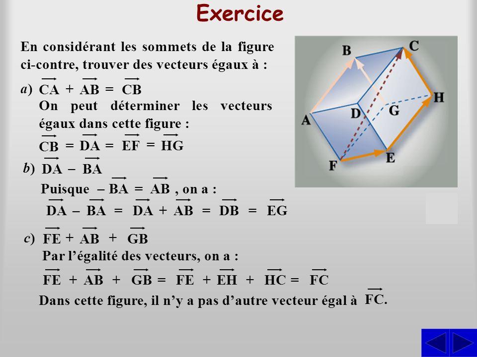 En considérant les sommets de la figure ci-contre, trouver des vecteurs égaux à : Exercice CAABCB + = a)a) On peut déterminer les vecteurs égaux dans cette figure : CB = DA = EF = HG DABA – b)b) FEAB ++c)c) GB Puisque – BA = AB, on a : DABA – DAABDB +== EG = S FEAB ++ GB = Par légalité des vecteurs, on a : FEEH ++ HC = FC Dans cette figure, il ny a pas dautre vecteur égal à FC.