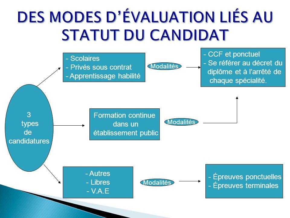 3 types de candidatures - Scolaires - Privés sous contrat - Apprentissage habilité Modalités - CCF et ponctuel - Se référer au décret du diplôme et à larrêté de chaque spécialité.