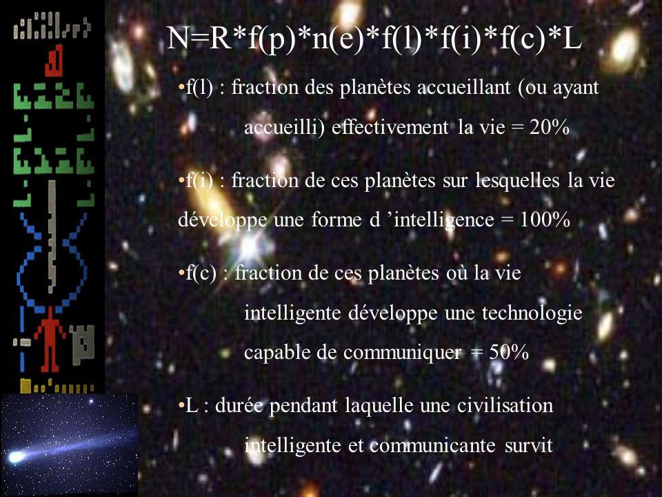 –L équation de Drake N=R*f(p)*n(e)*f(l)*f(i)*f(c)*L N : Nombre de civilisation communicante R : taux d apparition d étoiles dans la Galaxie =20% f(p) : fraction d étoile ayant des planètes = 50% n(e) : nombre de planètes gravitant autour de l étoile susceptible d accueillir la vie = 1