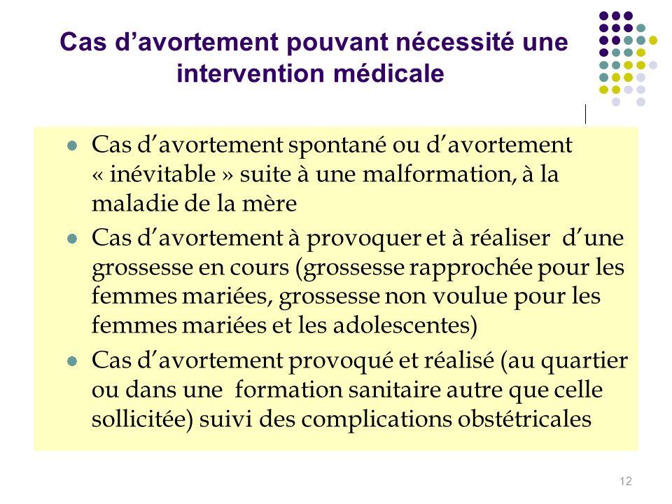Cas davortement pouvant nécessité une intervention médicale Cas davortement spontané ou davortement « inévitable » suite à une malformation, à la mala