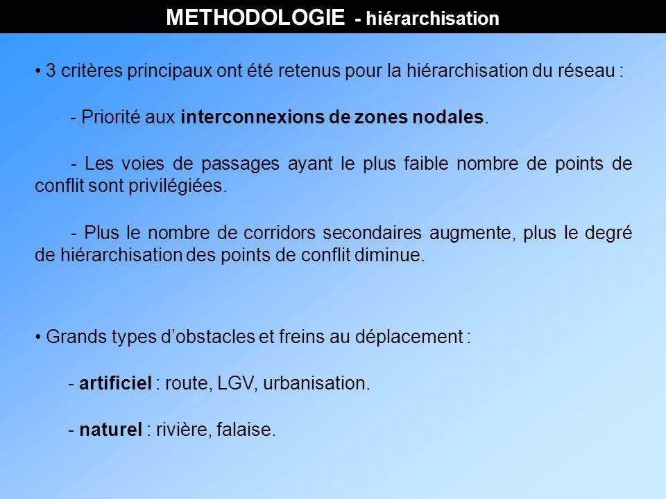 METHODOLOGIE - hiérarchisation 3 critères principaux ont été retenus pour la hiérarchisation du réseau : - Priorité aux interconnexions de zones nodales.