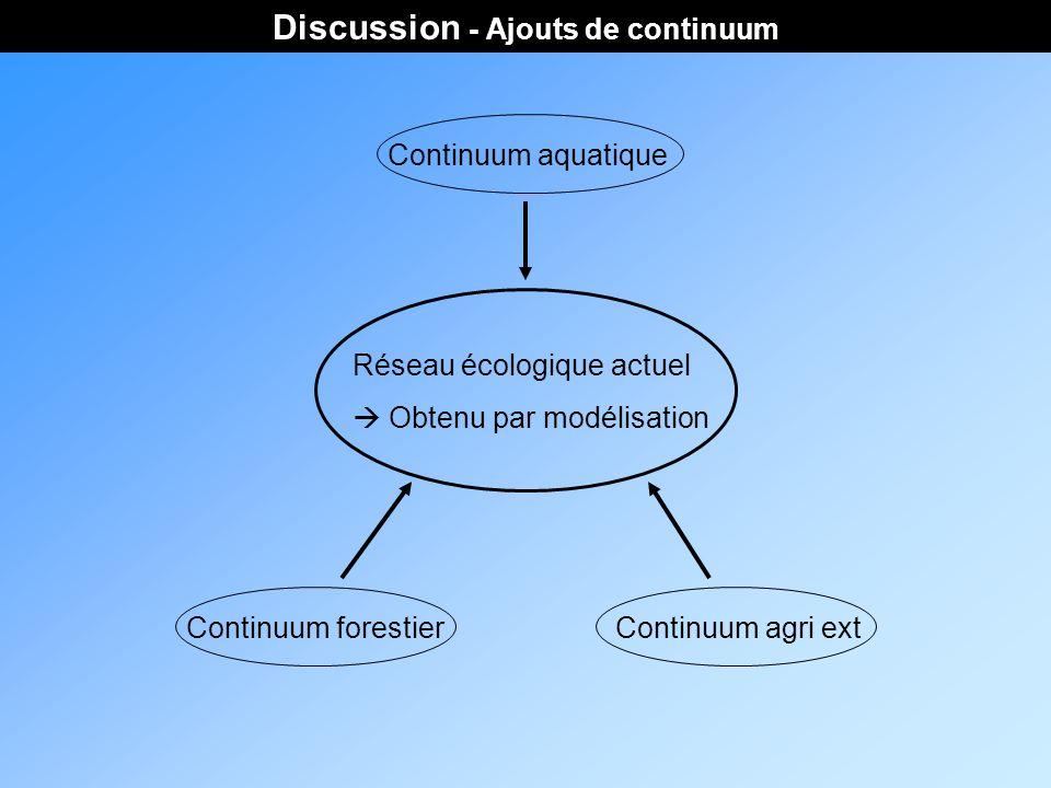 Discussion - Ajouts de continuum Réseau écologique actuel Obtenu par modélisation Continuum forestierContinuum agri ext Continuum aquatique