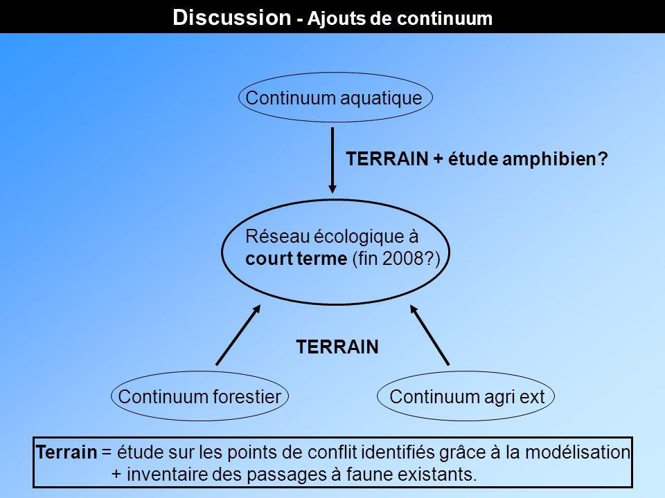 Discussion - Ajouts de continuum Réseau écologique à court terme (fin 2008 ) Continuum forestierContinuum agri ext Continuum aquatique TERRAIN TERRAIN + étude amphibien.