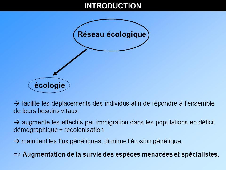 INTRODUCTION Réseau écologique facilite les déplacements des individus afin de répondre à lensemble de leurs besoins vitaux.