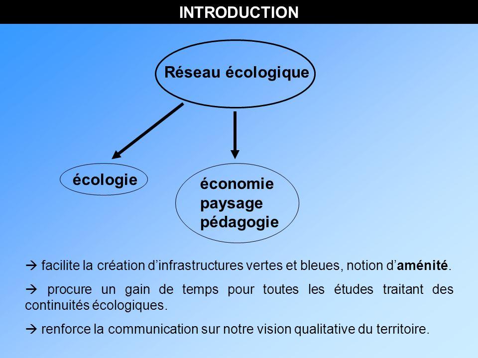 INTRODUCTION Réseau écologique écologie économie paysage pédagogie facilite la création dinfrastructures vertes et bleues, notion daménité.