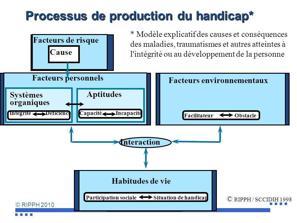 © RIPPH 2010 Modèle anthropologique du développement humain Trois domaines conceptuels Facteurs environnementaux Habitudes de vie Interaction Facteurs personnels © RIPPH / SCCIDIH 1998 13