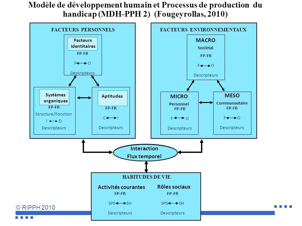 © RIPPH 2010 Une position idéologique claire de construction sociale du handicap Les définitions du modèle du MDH-PPH, cohérente avec la Convention, r