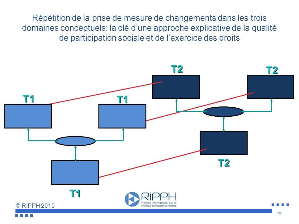 © RIPPH 2010 Enjeu Distinguer une scénarisation préventive mettant en jeu les facteurs de risques et les facteurs de protection des trois sous-système