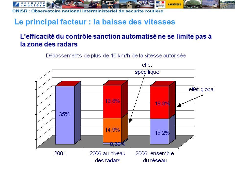Le principal facteur : la baisse des vitesses Lefficacité du contrôle sanction automatisé ne se limite pas à la zone des radars