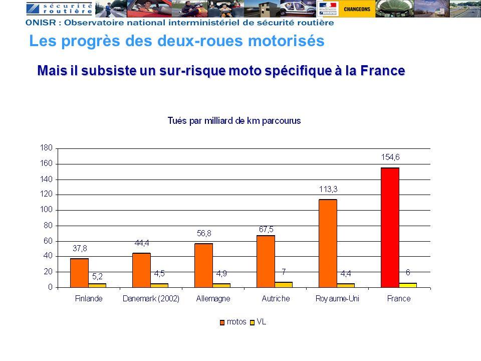 Mais il subsiste un sur-risque moto spécifique à la France Les progrès des deux-roues motorisés