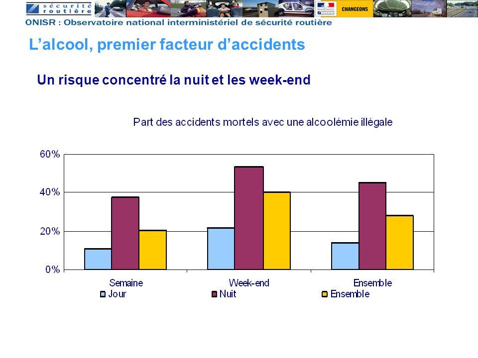 Un risque concentré la nuit et les week-end Lalcool, premier facteur daccidents