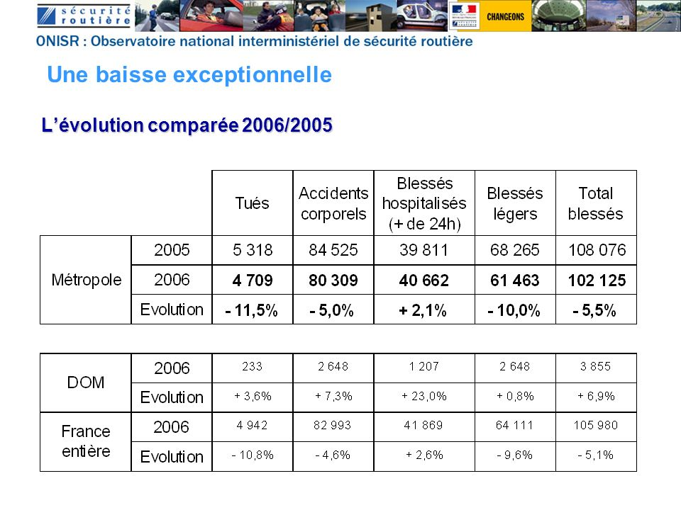 Conducteurs < 12 points 7,7% 20% Conducteurs avec 12 points Nouveaux infractionnistes 2,4% 5,9% Récupération des 12 points 2,1% 3,1% Annulation permis 0,04% 0,2% Année 2001 Année 2006 Le principal facteur : la baisse des vitesses impact du permis à points Et grâce aussi à limpact du permis à points