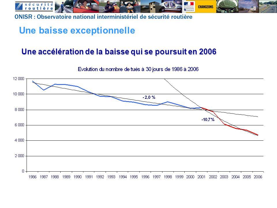 Une accélération de la baisse qui se poursuit en 2006 Une baisse exceptionnelle