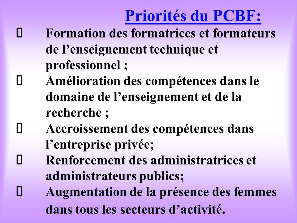 """Priorités du PCBF: """" Formation des formatrices et formateurs de lenseignement technique et professionnel ; """" Amélioration des compétences dans le domaine de lenseignement et de la recherche ; """" Accroissement des compétences dans lentreprise privée; """" Renforcement des administratrices et administrateurs publics; """" Augmentation de la présence des femmes dans tous les secteurs dactivité."""