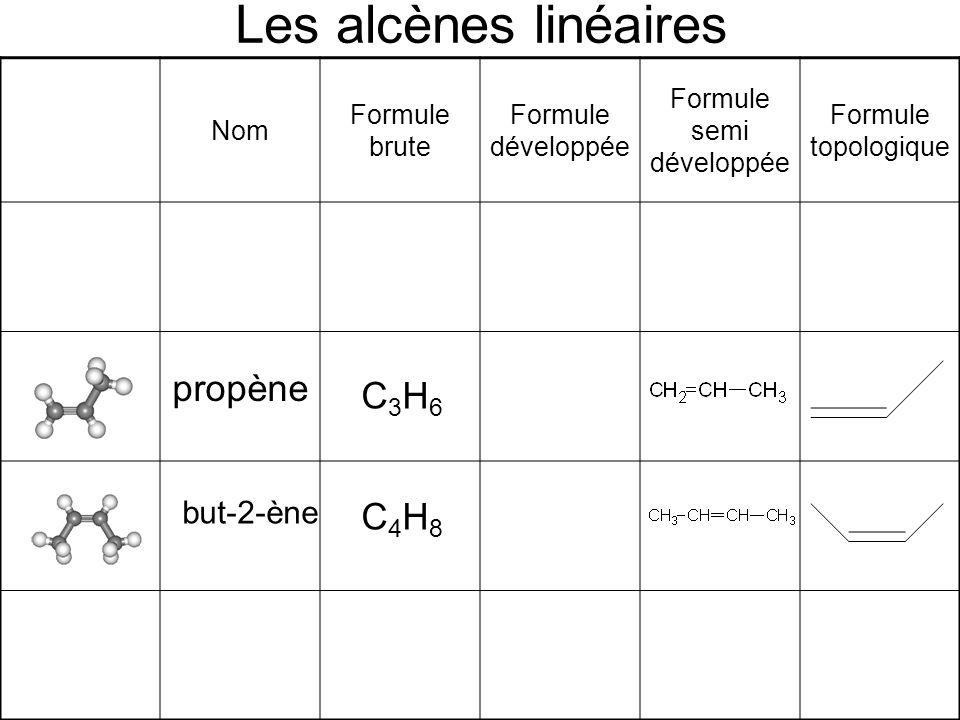 Les alcènes linéaires Nom Formule brute Formule développée Formule semi développée Formule topologique propène C3H6C3H6 but-2-ène C4H8C4H8