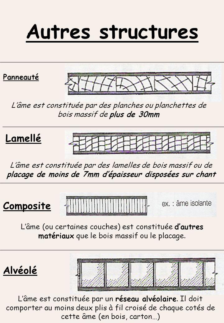 Composite Lâme (ou certaines couches) est constituée dautres matériaux que le bois massif ou le placage. Alvéolé Lâme est constituée par un réseau alv