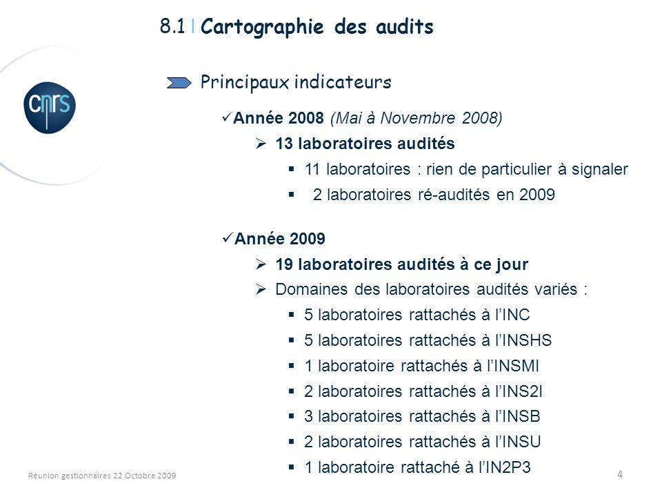 4 Réunion gestionnaires 22 Octobre 2009 8.1 I Cartographie des audits Principaux indicateurs Année 2008 (Mai à Novembre 2008) 13 laboratoires audités 11 laboratoires : rien de particulier à signaler 2 laboratoires ré-audités en 2009 Année 2009 19 laboratoires audités à ce jour Domaines des laboratoires audités variés : 5 laboratoires rattachés à lINC 5 laboratoires rattachés à lINSHS 1 laboratoire rattachés à lINSMI 2 laboratoires rattachés à lINS2I 3 laboratoires rattachés à lINSB 2 laboratoires rattachés à lINSU 1 laboratoire rattaché à lIN2P3