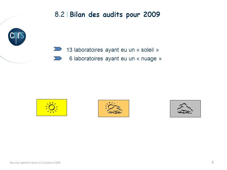 8 Réunion gestionnaires 22 Octobre 2009 8.2 I Bilan des audits pour 2009 13 laboratoires ayant eu un « soleil » 6 laboratoires ayant eu un « nuage »