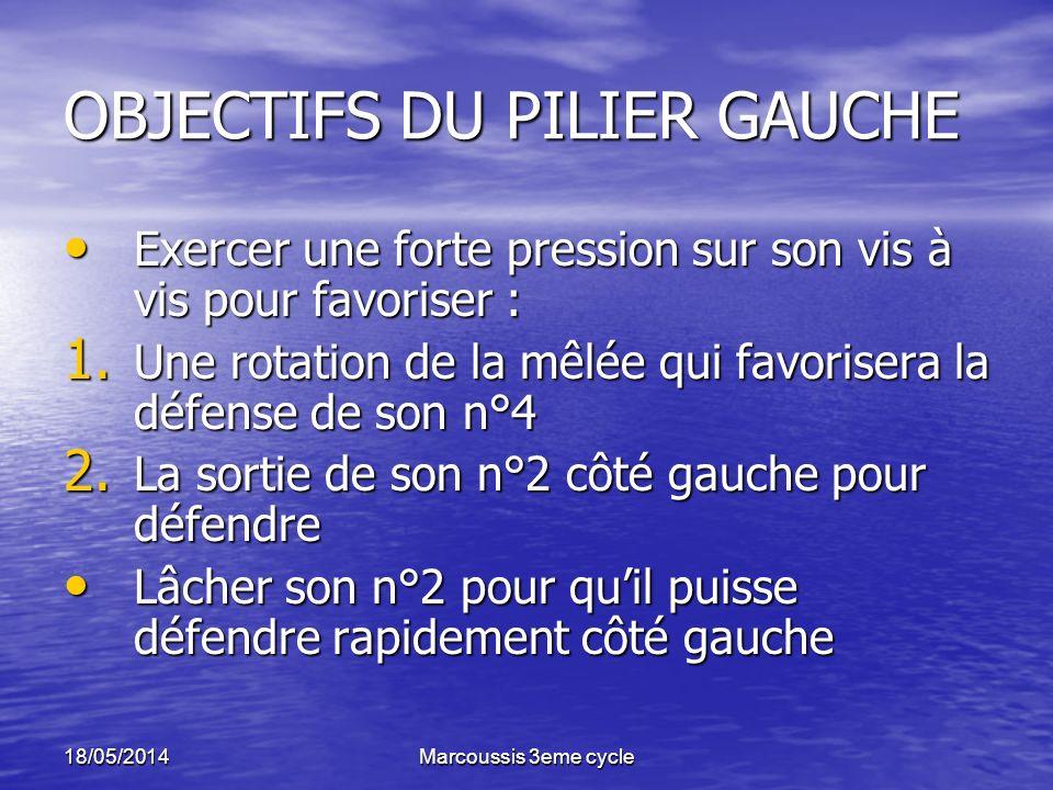 18/05/2014Marcoussis 3eme cycle OBJECTIFS DU PILIER GAUCHE Exercer une forte pression sur son vis à vis pour favoriser : Exercer une forte pression sur son vis à vis pour favoriser : 1.