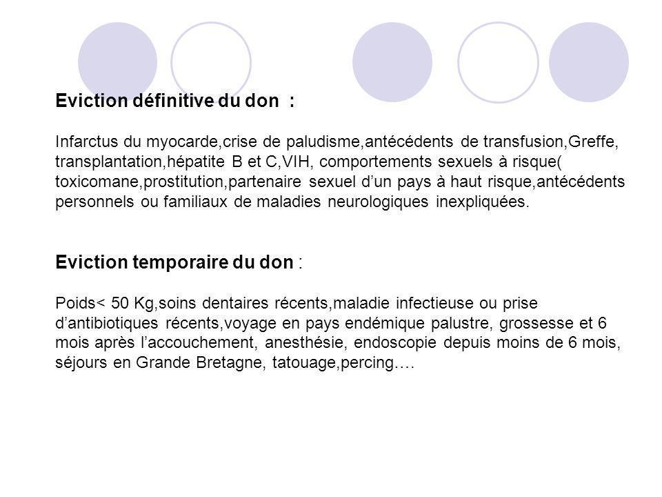 Eviction définitive du don : Infarctus du myocarde,crise de paludisme,antécédents de transfusion,Greffe, transplantation,hépatite B et C,VIH, comporte
