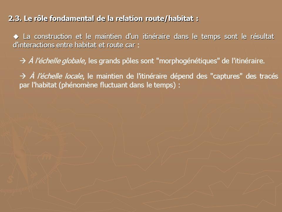 2.3. Le rôle fondamental de la relation route/habitat : La construction et le maintien d'un itinéraire dans le temps sont le résultat d'interactions e
