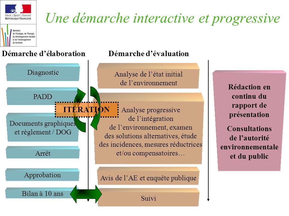 Démarche délaboration Démarche dévaluation Rédaction en continu du rapport de présentation Consultations de lautorité environnementale et du public An