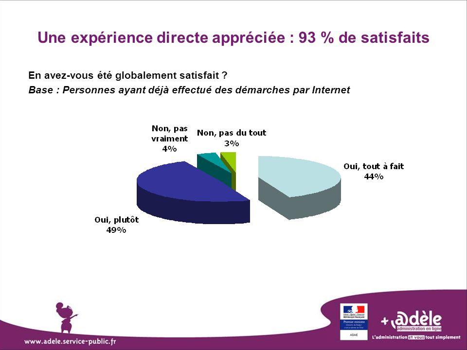 Une expérience directe appréciée : 93 % de satisfaits En avez-vous été globalement satisfait ? Base : Personnes ayant déjà effectué des démarches par
