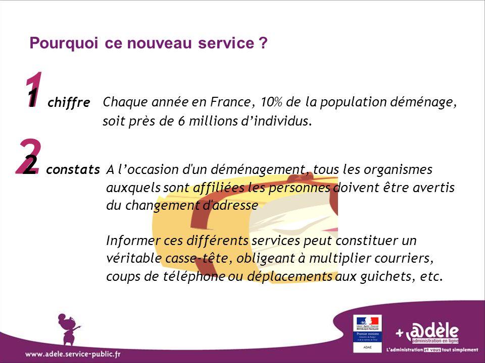 Pourquoi ce nouveau service ? 1 1 chiffre 2 2 constats Chaque année en France, 10% de la population déménage, soit près de 6 millions dindividus. A lo