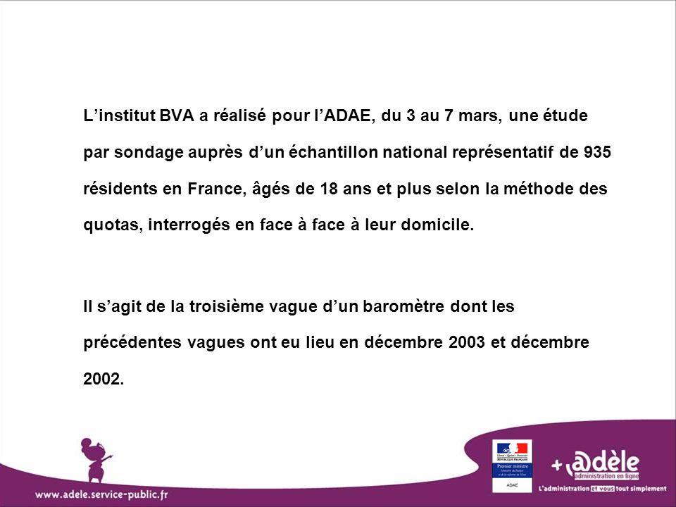 Linstitut BVA a réalisé pour lADAE, du 3 au 7 mars, une étude par sondage auprès dun échantillon national représentatif de 935 résidents en France, âg