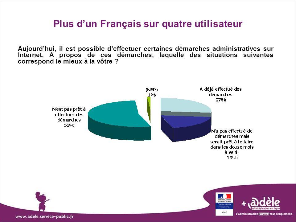 Plus dun Français sur quatre utilisateur Aujourdhui, il est possible deffectuer certaines démarches administratives sur Internet. A propos de ces déma