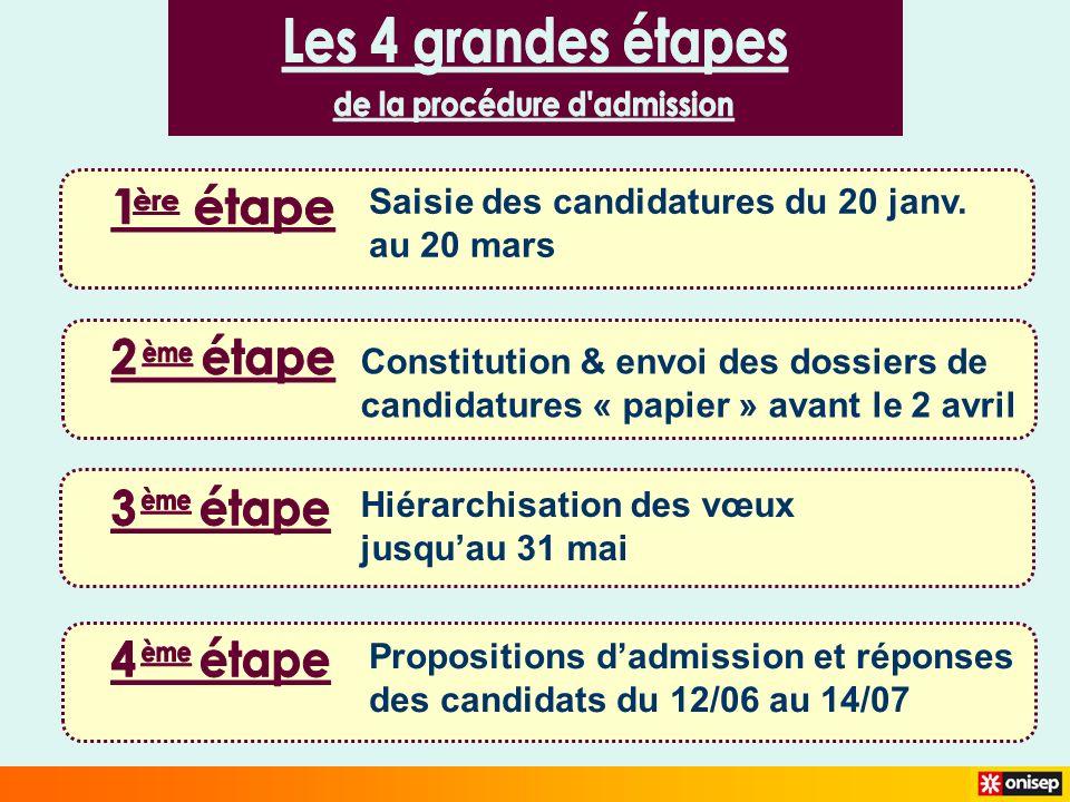 Saisie des candidatures du 20 janv. au 20 mars Constitution & envoi des dossiers de candidatures « papier » avant le 2 avril Hiérarchisation des vœux