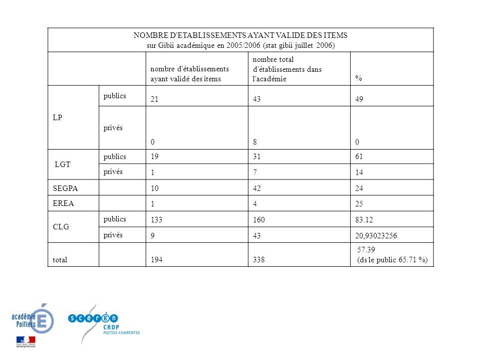 NOMBRE D ETABLISSEMENTS AYANT VALIDE DES ITEMS sur Gibii académique en 2005/2006 (stat gibii juillet 2006) nombre d établissements ayant validé des items nombre total d établissements dans l académie% LP publics 214349 privés 080 LGT publics 193161 privés 1714 SEGPA 104224 EREA 1425 CLG publics 13316083.12 privés 94320,93023256 total 194338 57.39 (ds le public 65.71 %)