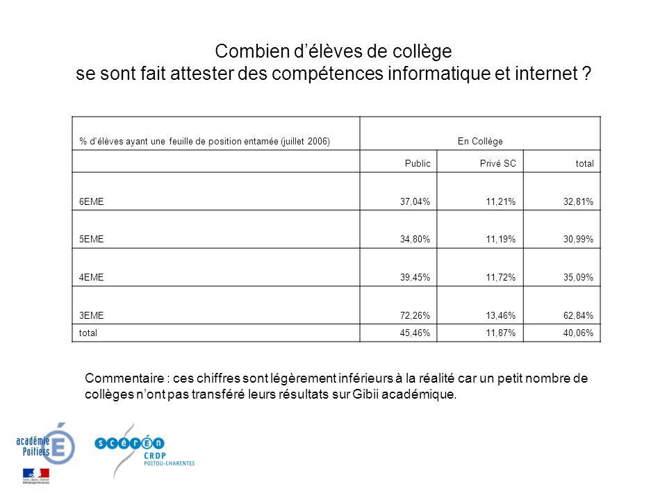 % d élèves ayant une feuille de position entamée (juillet 2006)En Collège PublicPrivé SCtotal 6EME37,04%11,21%32,81% 5EME34,80%11,19%30,99% 4EME39,45%11,72%35,09% 3EME72,26%13,46%62,84% total45,46%11,87%40,06% Combien délèves de collège se sont fait attester des compétences informatique et internet .