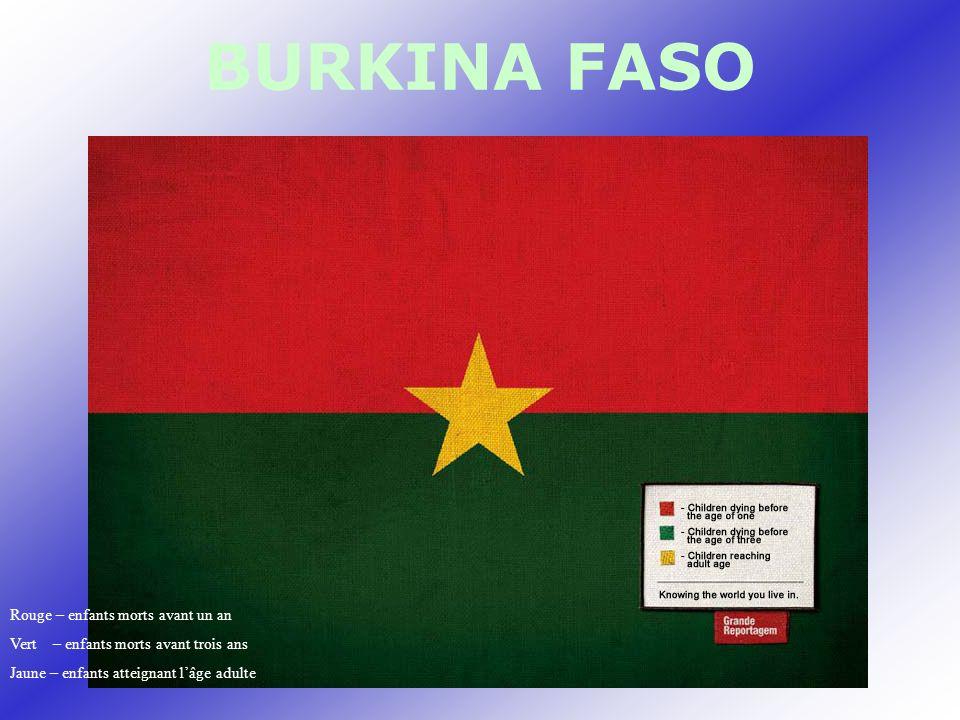 BURKINA FASO Rouge – enfants morts avant un an Vert – enfants morts avant trois ans Jaune – enfants atteignant lâge adulte