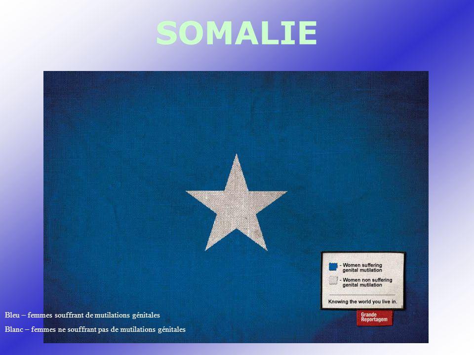 SOMALIE Bleu – femmes souffrant de mutilations génitales Blanc – femmes ne souffrant pas de mutilations génitales