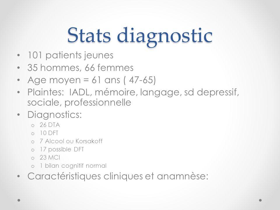 Stats diagnostic 101 patients jeunes 35 hommes, 66 femmes Age moyen = 61 ans ( 47-65) Plaintes: IADL, mémoire, langage, sd depressif, sociale, profess