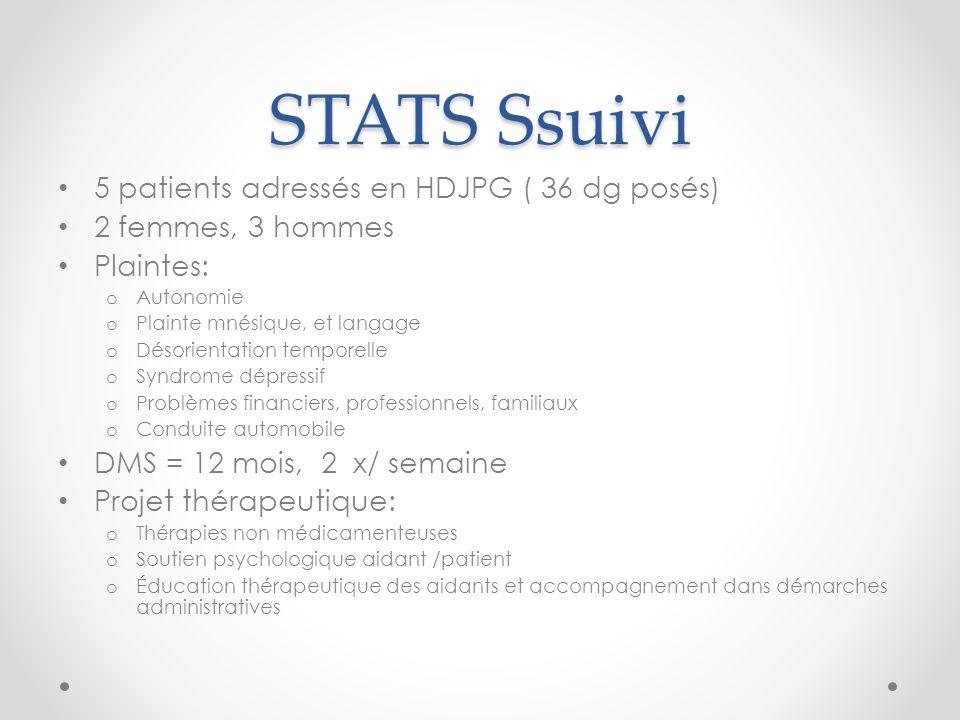 STATS Ssuivi 5 patients adressés en HDJPG ( 36 dg posés) 2 femmes, 3 hommes Plaintes: o Autonomie o Plainte mnésique, et langage o Désorientation temp