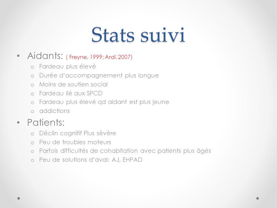 Stats suivi Aidants: ( Freyne, 1999; Araï, 2007) o Fardeau plus élevé o Durée daccompagnement plus longue o Moins de soutien social o Fardeau lié aux