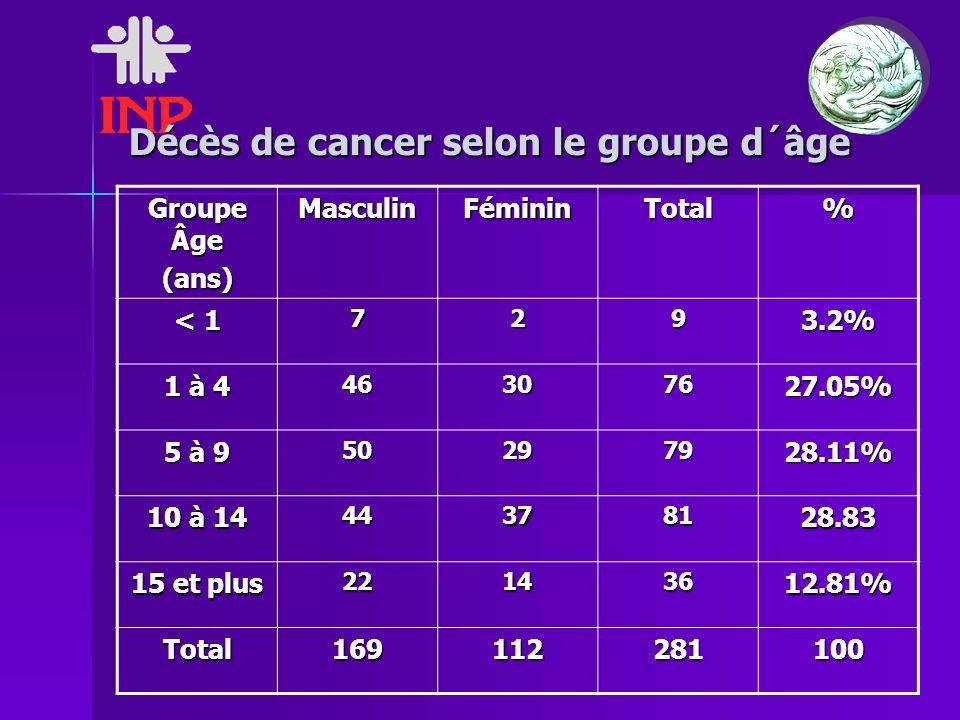 Décès de cancer selon le groupe d´âge Groupe Âge (ans)MasculinFémininTotal% < 1 7293.2% 1 à 4 46307627.05% 5 à 9 50297928.11% 10 à 14 44378128.83 15 et plus 22143612.81% Total169112281100