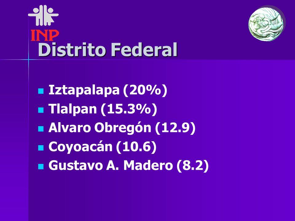 Distrito Federal Iztapalapa (20%) Tlalpan (15.3%) Alvaro Obregón (12.9) Coyoacán (10.6) Gustavo A. Madero (8.2)