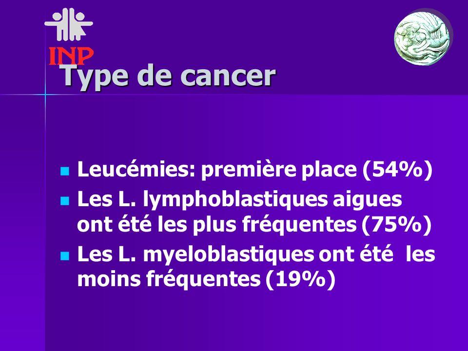 Type de cancer Leucémies: première place (54%) Les L. lymphoblastiques aigues ont été les plus fréquentes (75%) Les L. myeloblastiques ont été les moi