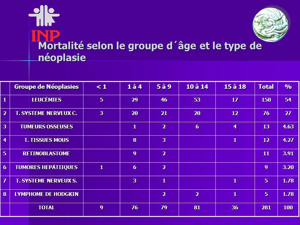 Mortalité selon le groupe d´âge et le type de néoplasie Groupe de Néoplasies < 1 1 à 4 5 à 9 10 à 14 15 à 18 Total% 1LEUCÉMIES52946531715054 2 T. SYST