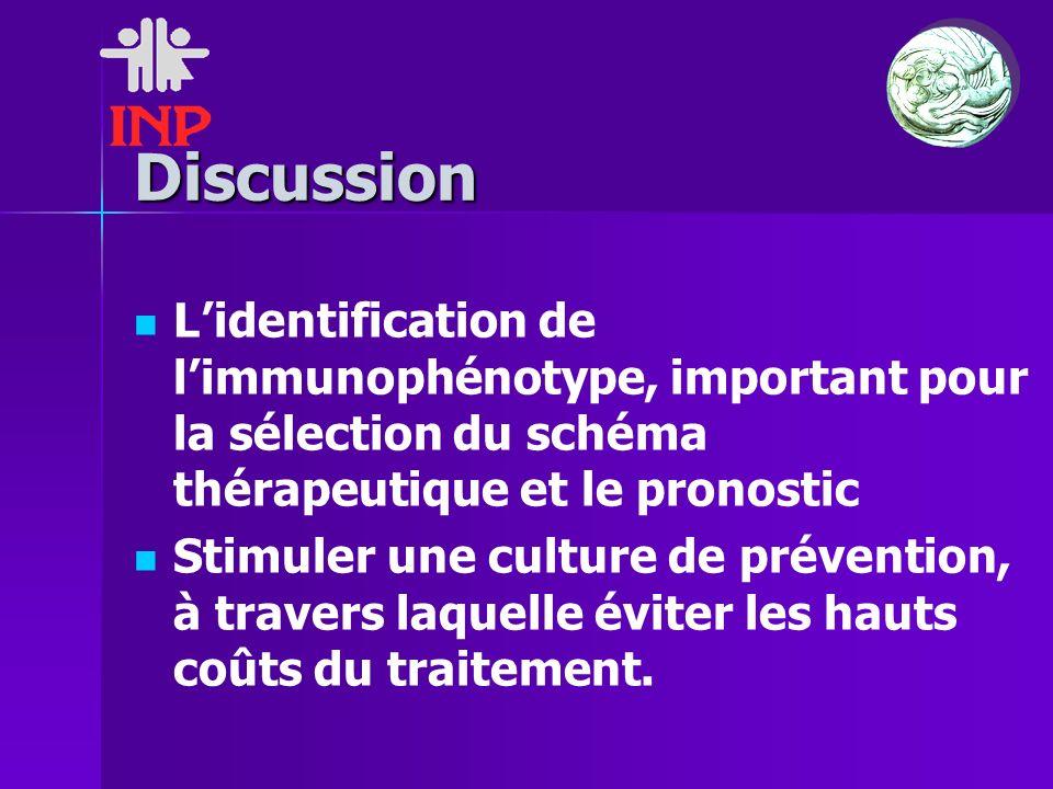 Discussion Lidentification de limmunophénotype, important pour la sélection du schéma thérapeutique et le pronostic Stimuler une culture de prévention, à travers laquelle éviter les hauts coûts du traitement.